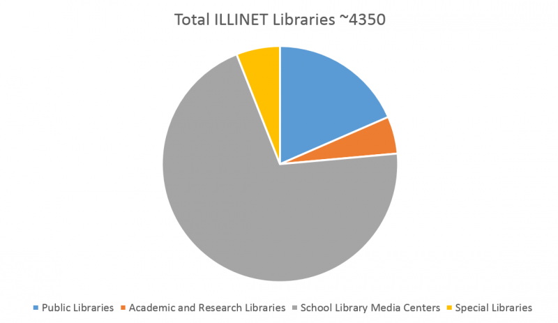 Pie Chart Showing Total Number of ILLINET Libraries, 2015