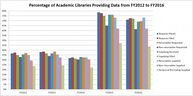 Percentage of Academic Libraries Providing Data from FY2012 to FY2016