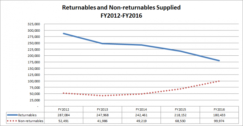 Returnables and Non-returnables supplied: FY2012-FY2016