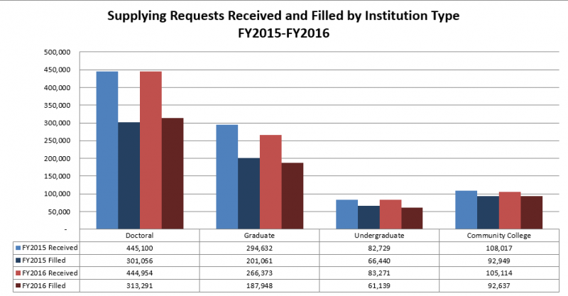 Supplying Requests Received and Filled by Institution Type: FY2015-FY2016