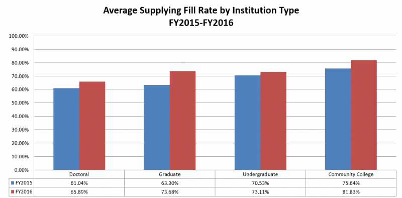 Average Supplying Fill Rate by Institution Type: FY2015-FY2016