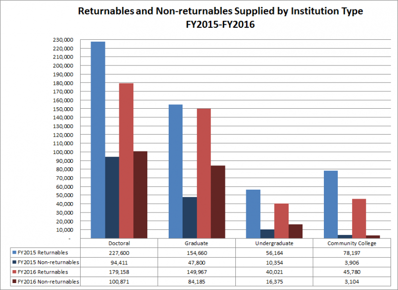 Returnables and Non-returnables Suppliled by Institution Type: FY2015-FY2016