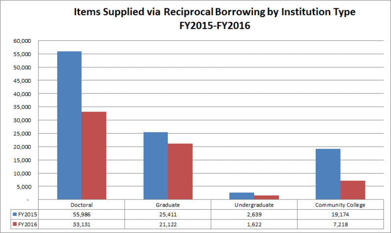 Items supplied via Reciprocal Borrowing by Institution Type: FY2015-FY2016