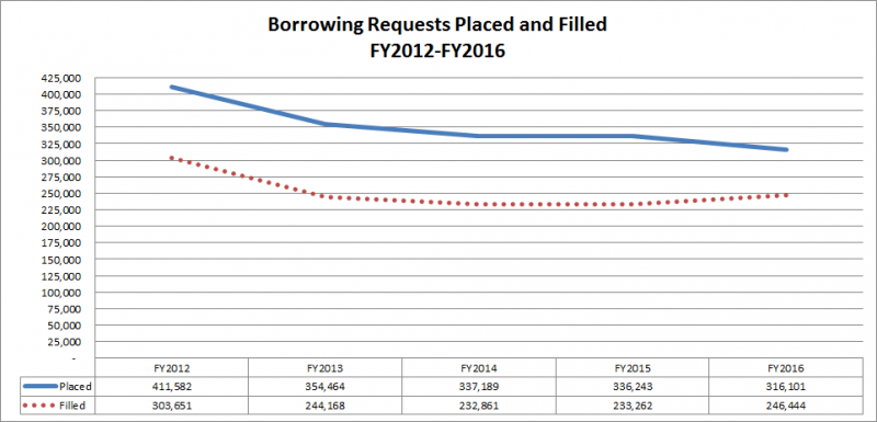 Borrowing Requests Placed and Filled, FY2012-FY2016