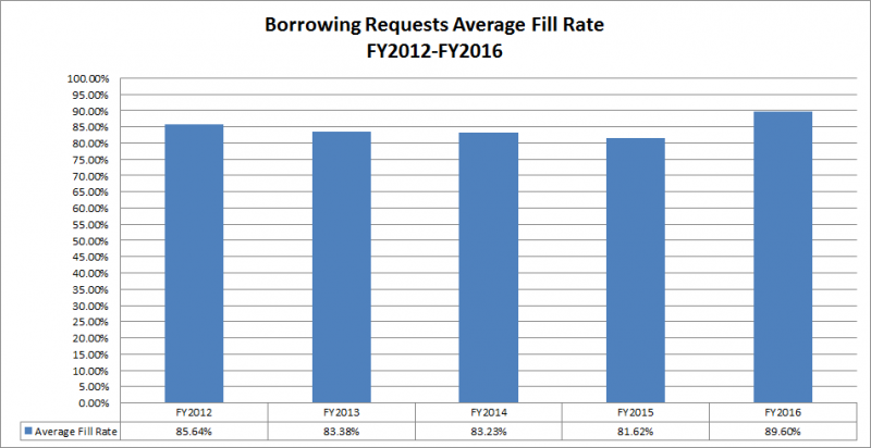 Borrowing Requests: Average Fill Rate FY2012-2016