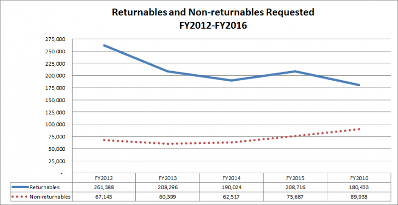 Returnables and Non-returnables Requested FY2012-FY2016