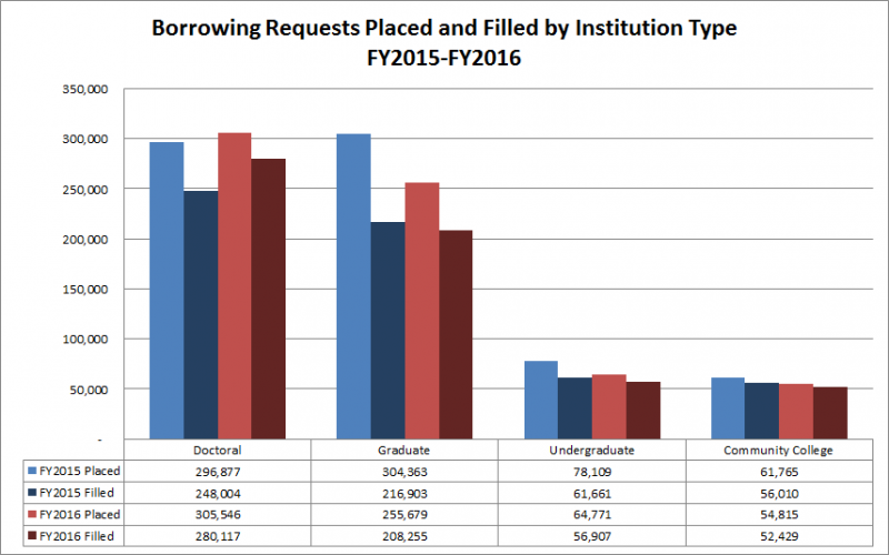 Borrowing Requests Placed and Filled by Institution Type FY2015-FY2016