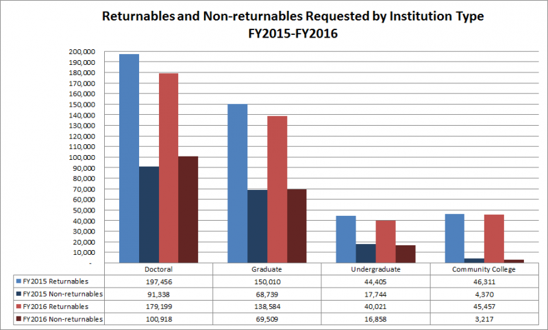 Returnables and Non-returnables Requested by Institution Type: FY2015-FY2016