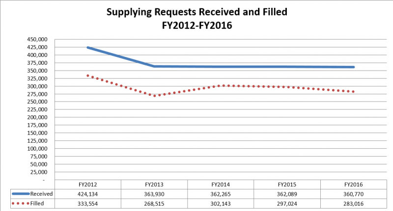 Supplying Requests, Received and Filled: FY2012-FY2016