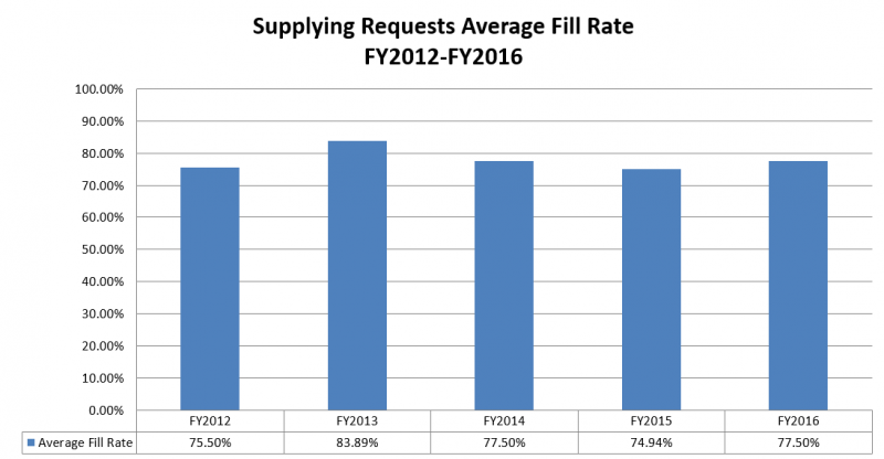 Supplying Requests Average Fill Rate: FY2012-FY2016