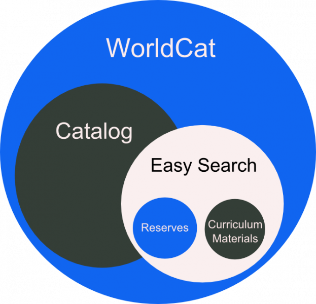 Graphic is a Venn diagram to convey conceptually the idea of the content of a search. WorldCat is the largest circle; within that are interconnecting circles of the Catalog and Easy Search. Easy Search contains circles that represent Reserves and Curriculum Materials.